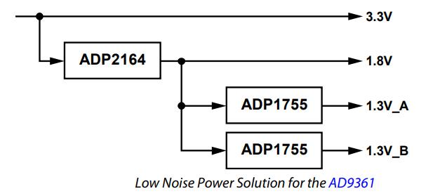 AD-FMCOMMS3-EBZ Board $379 - AD9361 Development Board, AD9361 Software  Development Kit FII- BD9361 - compatible AD9361 RF Transceiver™ Board