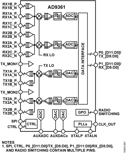 AD9361 Function Block Diagram