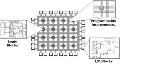 FPGA Architecture