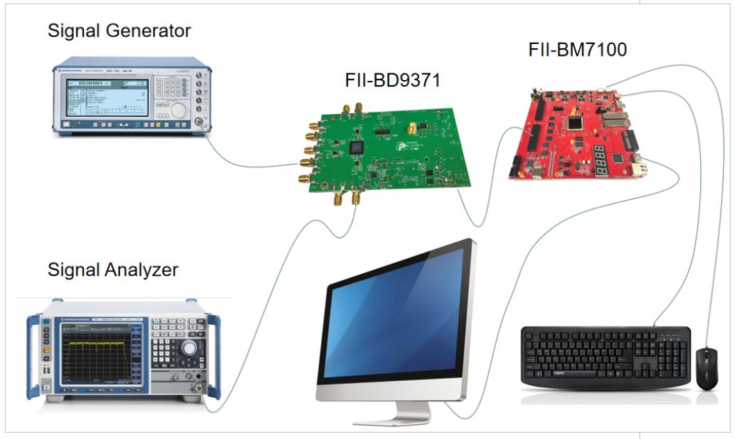 ADRV9371-W/PCBZ Test Scenario