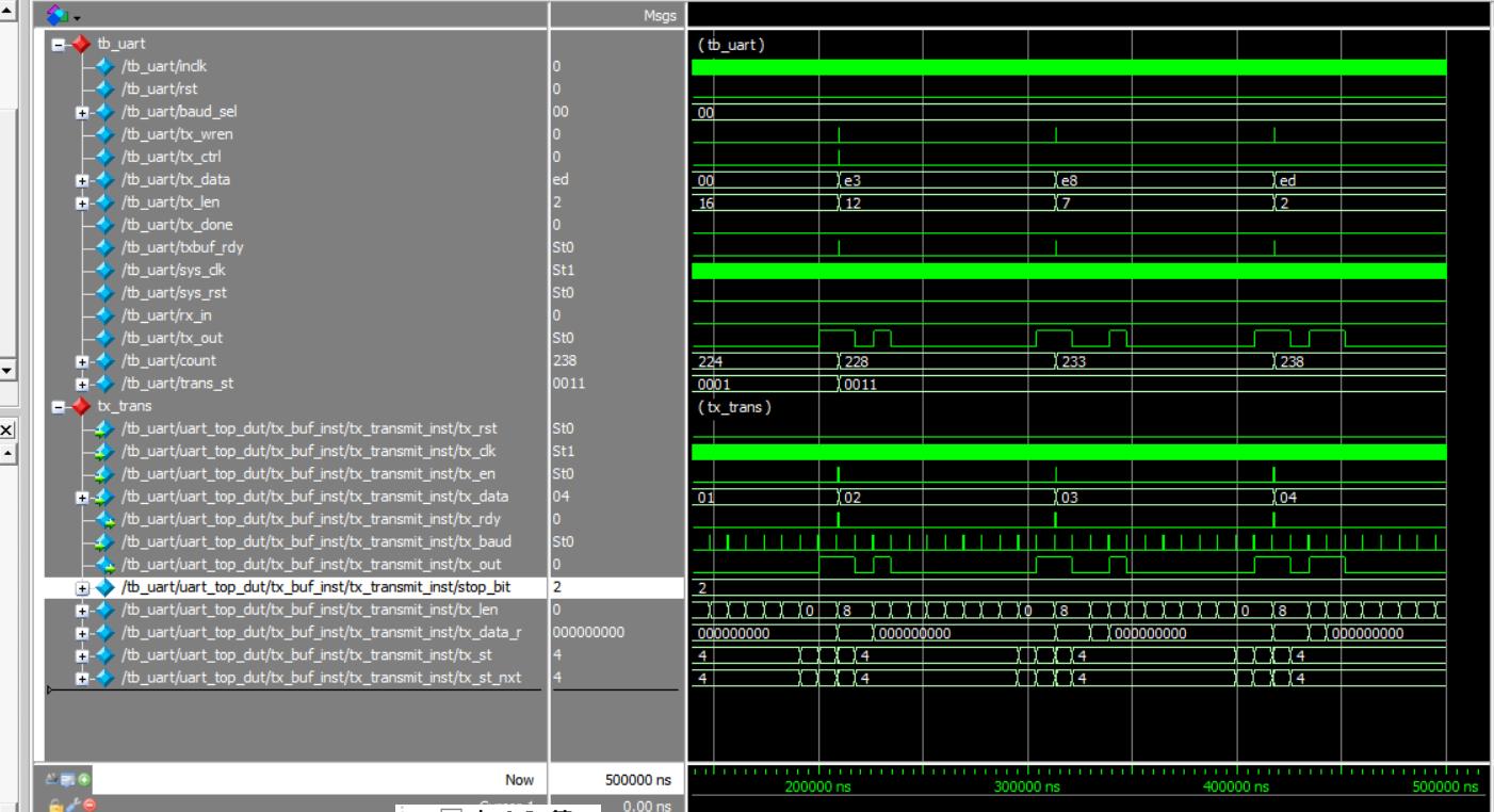 Serial port sends MoselSim simulation waveform